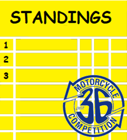 Championship Enduro Top 20 A &  B Class Riders